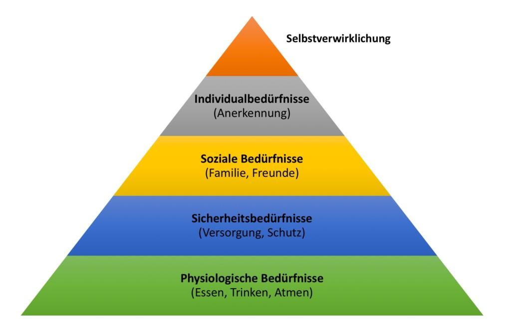 Pawlowsche Bedürfnispyramide