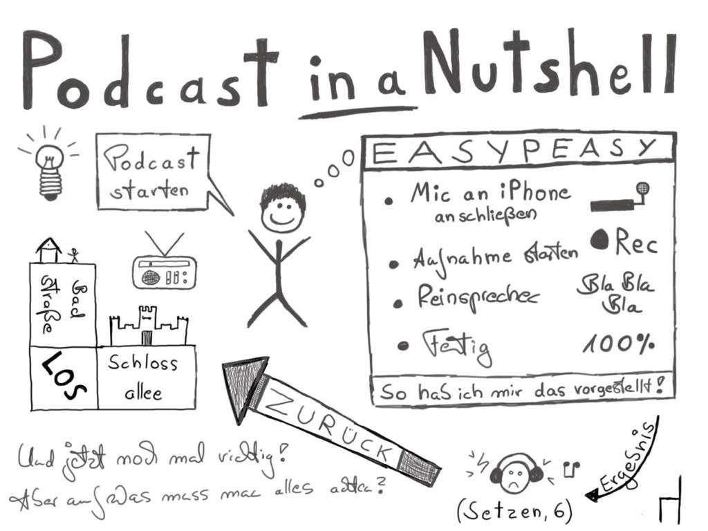 Sketchnote: Podcast in a Nutshell (Teaser)
