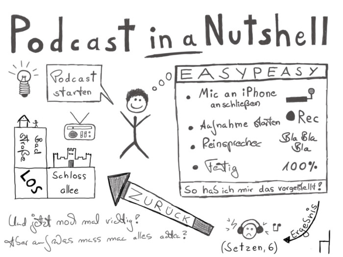 Sketchnote: Podcast in a Nutshell (Teaser)