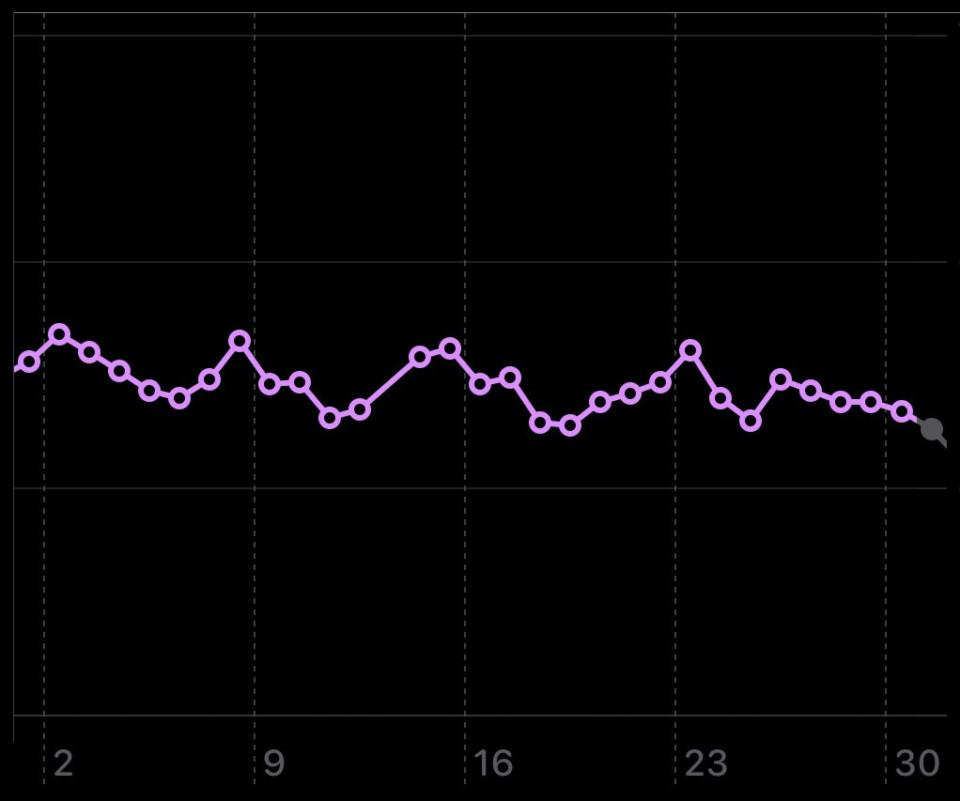 Apple Health - Gewichtskurve: Monat