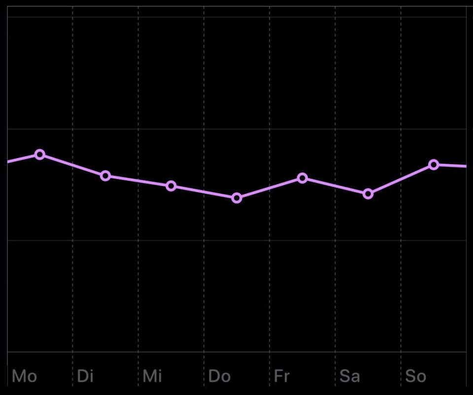 Apple Health - Gewichtskurve: Woche