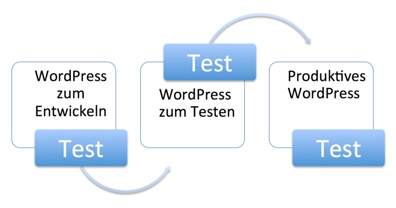 Schaubild: Mehrstufiger Testprozess (Entwicklung, Qualitätssicherung, Produktion)